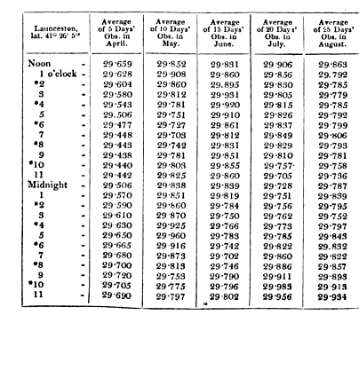 [table][ocr errors]
