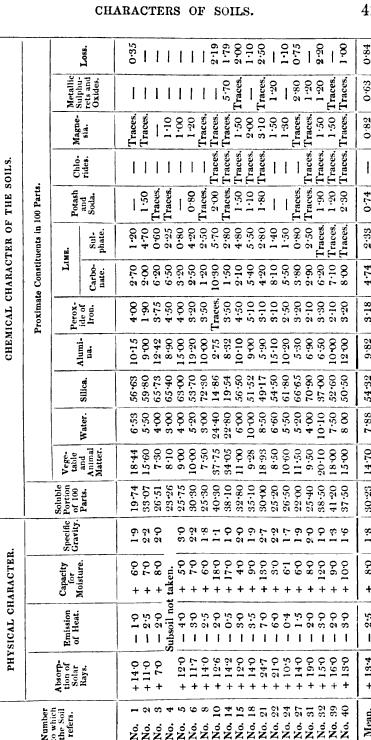 [ocr errors][table][ocr errors][ocr errors]